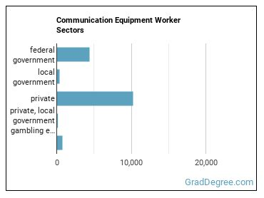 Communication Equipment Worker Sectors