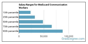 Salary Ranges for Media and Communication Workers