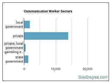 Communication Worker Sectors