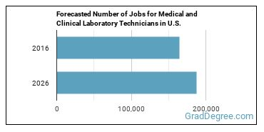 Forecasted Number of Jobs for Medical and Clinical Laboratory Technicians in U.S.