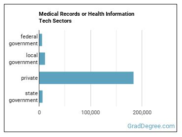 Medical Records or Health Information Tech Sectors