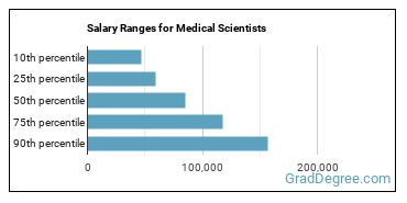 Salary Ranges for Medical Scientists