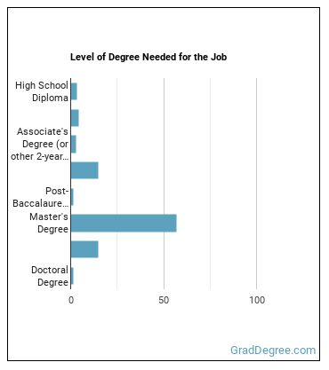 Substance Abuse Social Worker Degree Level
