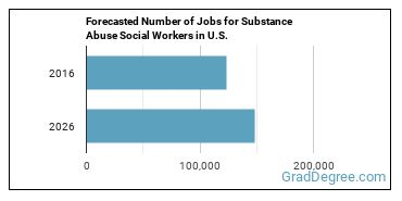 Forecasted Number of Jobs for Substance Abuse Social Workers in U.S.