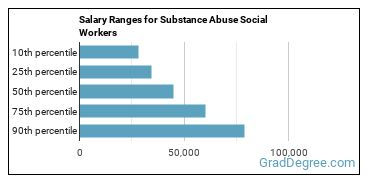 Salary Ranges for Substance Abuse Social Workers