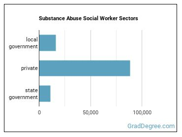 Substance Abuse Social Worker Sectors