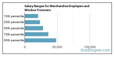 Salary Ranges for Merchandise Displayers and Window Trimmers