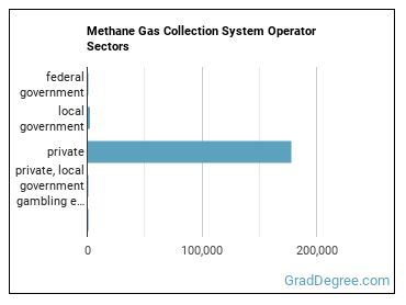 Methane Gas Collection System Operator Sectors