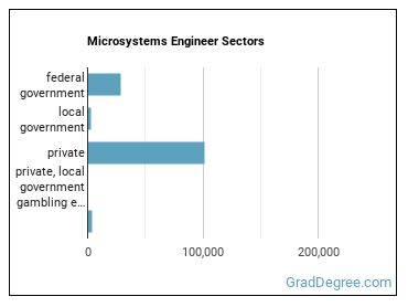 Microsystems Engineer Sectors