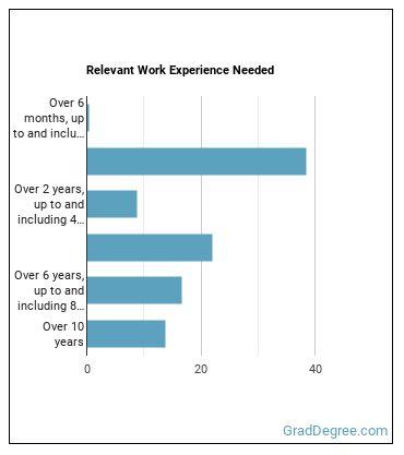Microsystems Engineer Work Experience