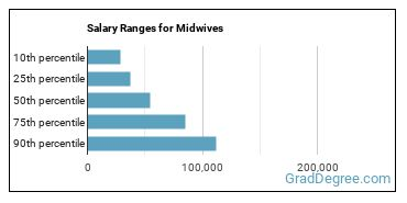 Salary Ranges for Midwives