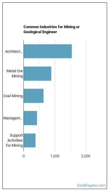 Mining or Geological Engineer Industries