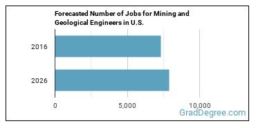 Forecasted Number of Jobs for Mining and Geological Engineers in U.S.