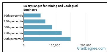 Salary Ranges for Mining and Geological Engineers