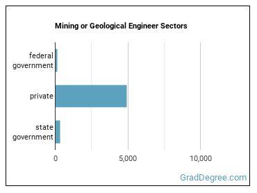 Mining or Geological Engineer Sectors