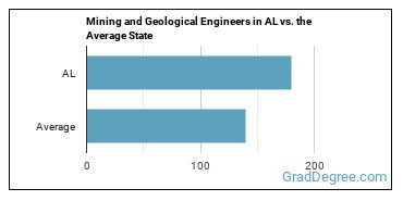 Mining and Geological Engineers in AL vs. the Average State