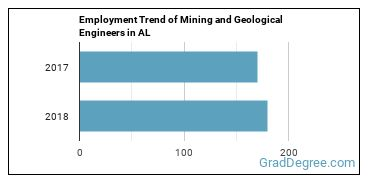 Mining and Geological Engineers in AL Employment Trend