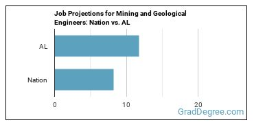 Job Projections for Mining and Geological Engineers: Nation vs. AL