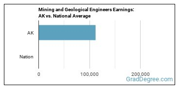 Mining and Geological Engineers Earnings: AK vs. National Average