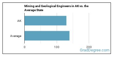Mining and Geological Engineers in AK vs. the Average State