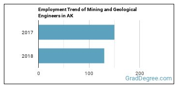 Mining and Geological Engineers in AK Employment Trend