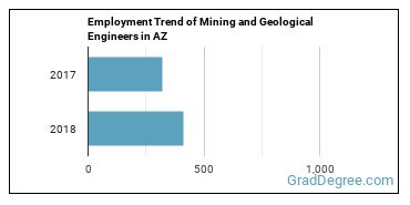 Mining and Geological Engineers in AZ Employment Trend