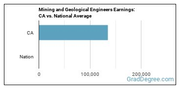 Mining and Geological Engineers Earnings: CA vs. National Average