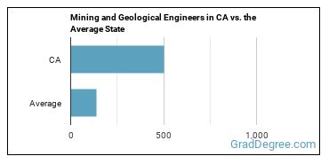 Mining and Geological Engineers in CA vs. the Average State
