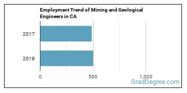 Mining and Geological Engineers in CA Employment Trend
