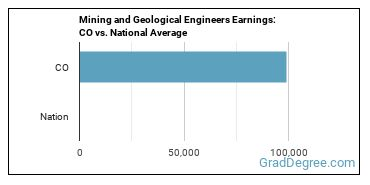 Mining and Geological Engineers Earnings: CO vs. National Average
