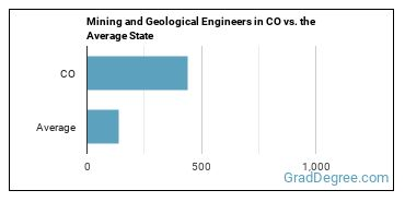 Mining and Geological Engineers in CO vs. the Average State
