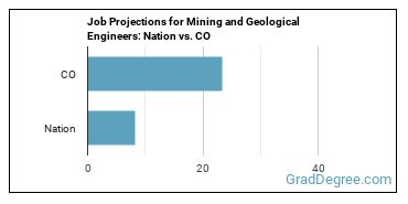 Job Projections for Mining and Geological Engineers: Nation vs. CO