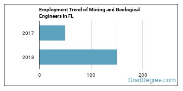 Mining and Geological Engineers in FL Employment Trend
