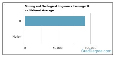 Mining and Geological Engineers Earnings: IL vs. National Average