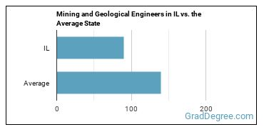 Mining and Geological Engineers in IL vs. the Average State
