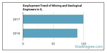 Mining and Geological Engineers in IL Employment Trend