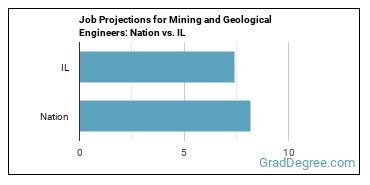 Job Projections for Mining and Geological Engineers: Nation vs. IL