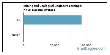 Mining and Geological Engineers Earnings: KY vs. National Average
