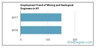 Mining and Geological Engineers in KY Employment Trend