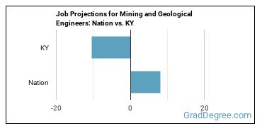 Job Projections for Mining and Geological Engineers: Nation vs. KY
