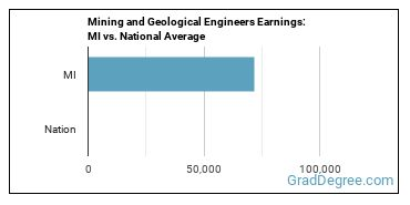Mining and Geological Engineers Earnings: MI vs. National Average