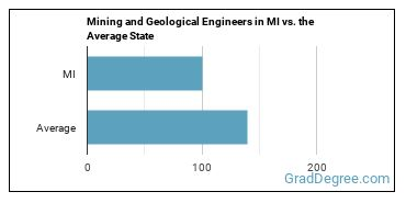 Mining and Geological Engineers in MI vs. the Average State