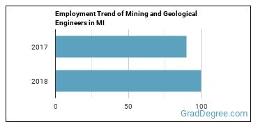 Mining and Geological Engineers in MI Employment Trend