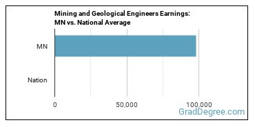 Mining and Geological Engineers Earnings: MN vs. National Average