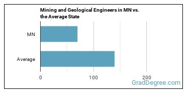 Mining and Geological Engineers in MN vs. the Average State