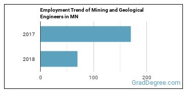 Mining and Geological Engineers in MN Employment Trend