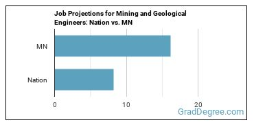 Job Projections for Mining and Geological Engineers: Nation vs. MN