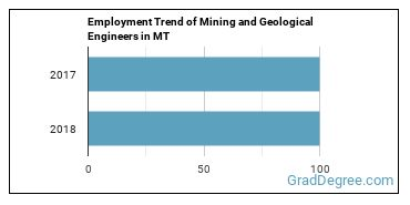 Mining and Geological Engineers in MT Employment Trend