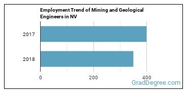 Mining and Geological Engineers in NV Employment Trend