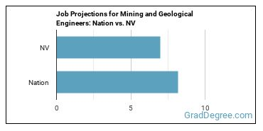 Job Projections for Mining and Geological Engineers: Nation vs. NV